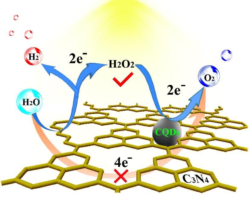 Картинки по запросу photocatalysis of water