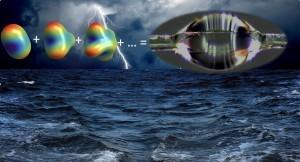 3. תמונה מדעית: משמאל למעלה: המודים העצמיים של טיפה כפי שחושבו אנליטית. מימין למעלה: טיפת המים שנבדקה. למטה: איור אמנותי להמחשה
