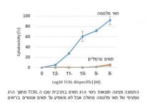 תוצאות של ניסוי הרג תאים בתרבית שבה ה-TCRL מתווך חיסול ספציפי של תאי מלנומה בלי להשפיע על תאים אנושיים בריאים