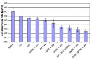 גרף המציג את השפעתם של תמהילי-נוזל שונים על שחיקת הסחוס
