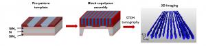 ייצור ננו-תבניות על יד סידור עצמי מוכוון של בלוק-קופולימרים. המבנה התלת-ממדי של הננו-תבניות נחשף באמצעות אפיון ב-TEM tomography.