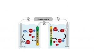 בתרשים השני מודגמת הטכנולוגיה שפותחה בטכניון: החמצן והמימן נוצרים ונאגרים בתאים נפרדים לגמרי. לדברי אביגיל, אפשר להחליף את אחת האלקטרודות (אנודה) באלקטרודה רגישה לאור (פוטו-אנודה), כך שהמרת המים ואנרגיית השמש לדלק מימן תבוצע ישירות, כלומר בתהליך אחד.