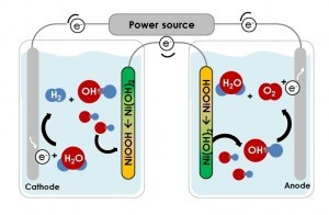 Technology developed at the Technion: the oxygen and hydrogen are produced and stored in completely separate cells.