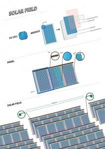 בתרשים השלישי מוצג החזון של קבוצת המחקר - פיצול גיאוגרפי בין האתרים בהם נוצרים החמצן והמימן: באתר אחד תפעל חוות הקולטים הסולריים שתאסוף את אנרגיית השמש ותייצר חמצן, ובאתר אחר (תחנת דלק למשל) יופק המימן. כך, במקום להוביל מימן דחוס מאתר הייצור לאתר המכירה, צריך יהיה רק להחליף מדי פעם את אלקטרודות העזר בין שני האתרים. חישובים כלכליים שבוצעו בשיתוף עם עמיתי מחקר מחברת Evonik והמכון לחקר אנרגיה סולרית במרכז החלל הגרמני DLR מצביעים על פוטנציאל לחיסכון משמעותי בעלויות ההקמה והתפעול השוטף של ייצור המימן.