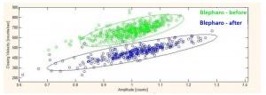 בגרף: מהירות סגירת העפעף כפונקציה של אמפליטודת התנועה. בירוק - אדם החולה בבלפרוספזם מעפעף במהירות גבוהה מאוד. בכחול – לאחר הטיפול, אותו אדם מעפעף הרבה יותר לאט.