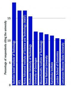 לגרף המציג את הטכניון בראש דירוג האוניברסיטאות המקנות כישורים דיגטליים לבוגריהן.