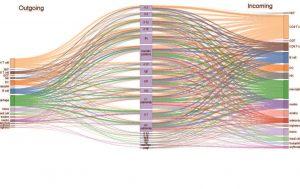 איור: במבט על: מיפוי התקשורת הבין-תאית, המבוצעת על ידי ציטוקנים, בין תאי מערכת החיסון