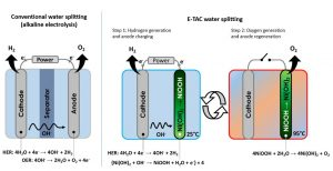 איור של פיצול מים בתהליך קונבנציונלי (משמאל) ובתהליך ה-ETAC (מימין). בפיצול מים קונבנציונלי המימן והחמצן מיוצרים בו-זמנית ובאותו התא, ומופרדים על ידי ממברנה. לעומת זאת, בתהליך ה-ETAC המימן והחמצן מיוצרים בשני שלבים שונים: בשלב הראשון, המתרחש בטמפרטורה נמוכה, רק מימן מיוצר באופן אלקטרוכימי; בשלב השני, המתרחש בטמפרטורה גבוהה, רק חמצן מיוצר באופן כימי וספונטני.