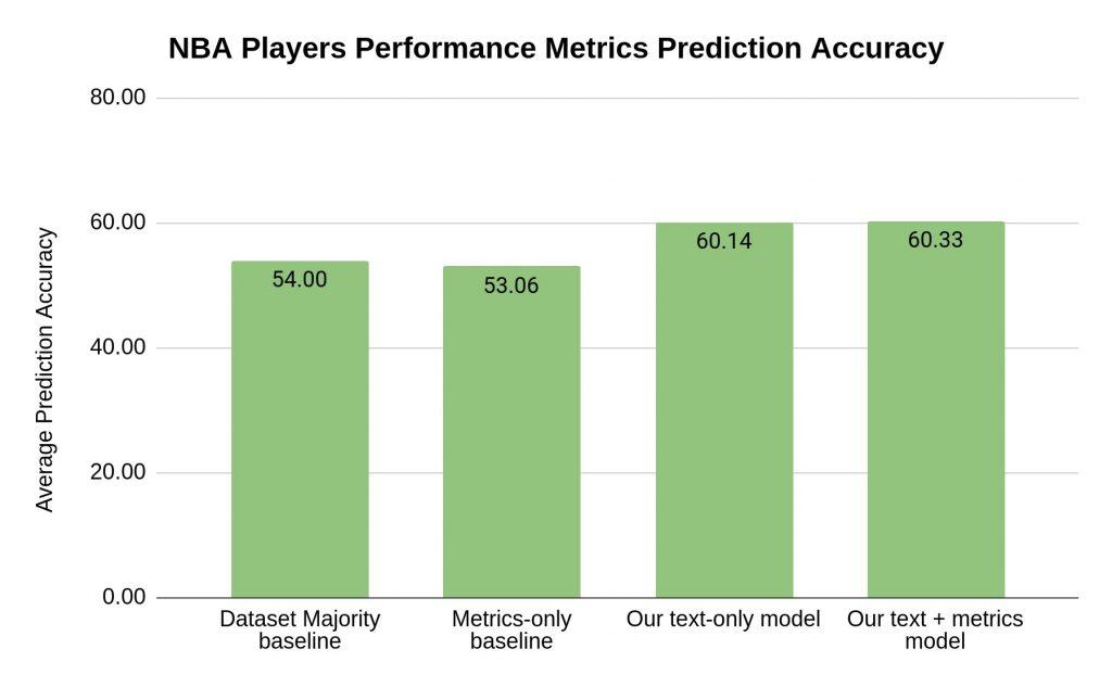 בתרשים: איכות בניבוי ביצועיהם של שחקני NBA. העמודות משמאל לימין: Dataset majoriy baseline – ניבוי בשיטה נאיבית; Metric-only baseline – ניבוי על סמך ביצועי עבר; ניבוי על סמך ראיונות (השיטה שפיתחו חוקרי הטכניון); וניבוי על בסיס משולב (ראיונות וביצועי עבר).