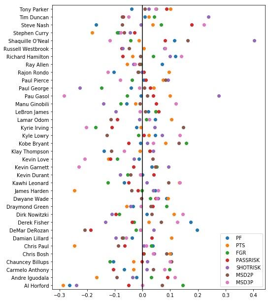 עבור כל שחקן מתאר התרשים את הביצועים של המודל בחיזוי כל אחת מ-7 המשימות. הקו השחור מתאר את ממוצע המודל, לכן אם עבור שחקן יש נקודה כתומה (לדוגמה) מימין לקו, פירוש הדבר הוא שהמודל טוב יותר בחיזוי הנקודות של אותו שחקן בהשוואה לשחקנים אחרים.