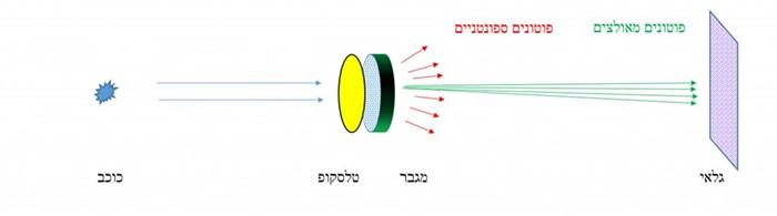 בתרשים משמאל לימין: פוטונים אסטרונומיים (חלקיקי אור לבן) נפלטים מהכוכב, עוברים את מפתח הטלסקופ ומגיעים למגבר המכיל אטומים. אטום הנפגע מפוטון אסטרונומי פולט בתגובה כמות גדולה של פוטונים מאולצים זהים (מסומנים בירוק), הפוגעים בגלאי הטלסקופ בדיוק גבוה מכיוון הפגיעה של הפוטון המקורי (האסטרונומי). בה בעת נוצרים במגבר פוטונים ספונטניים (מסומנים באדום) המתפזרים לכל עבר ומציפים את הגלאי, כך שנוצר רקע קבוע המסתיר את אור הכוכב. כדי להתגבר על מגבלה זו מדדו החוקרים את ממוצע הפוטונים הספונטניים על ידי חסימת אור הכוכב וצילום הרקע בלבד. באמצעות חיסור הרקע הצליחו החוקרים לשחזר את תמונת הכוכב בהפרדה גבוהה