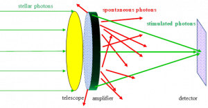 Figure 1: From left to right: astronomical photons (white light particles), emitted by a star, pass the telescope aperture and reach a light amplifier containing atoms. An atom hit by a photon emits a larger number of identical stimulated photons (marked in green) that hit the telescope detector at a higher precision than that of the original stellar photon. At the same time, the amplifier emits spontaneous photons (marked in red) which scatter in all directions and hit the detector in such a quantity so as to create a constant background, hiding the stellar amplified photons. To overcome this limitation the researchers measured the average spontaneous emission by blocking the stellar light and taking a picture of the background alone. By subtraction of that background from a picture with the star light, they were able to reconstruct the image of the star at high resolution.