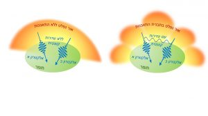 פליטת אור מזוג אלקטרונים שזורים קוונטית יכולה להעיד על מידת השזירות ביניהם