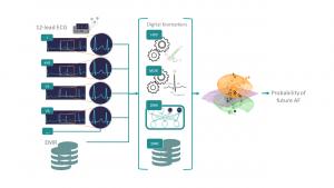 מבט על הסביבה הניסויית: סמנים דיגיטליים (HRV ו-MOR), תכונות של למידה עמוקה (DNN), ונתונים קליניים (EMR) משולבים יחד באימון מודל לחיזוי פרפור פרוזדורים